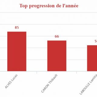 Jean : TOP progression de la 1ère phase